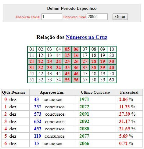 estatisticas da megasena numeros na cruz