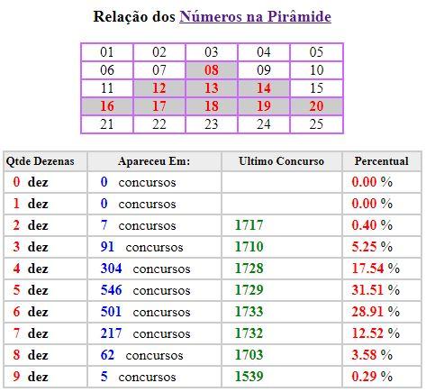 estatistica_numeros_na_piramide_da_lotofacil