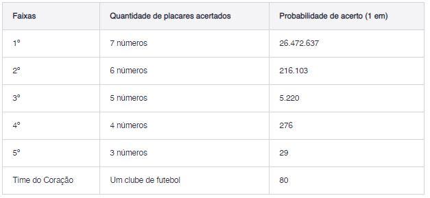 probabilidade_timemania