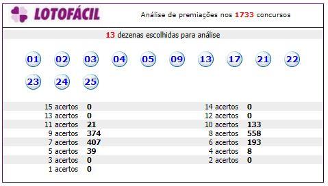 resultado_analisar_grupo_lotofacil